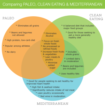 Paleo-vs-Clean-Eating-vs-Mediterranean1